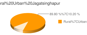 Jagatsinghapur census population